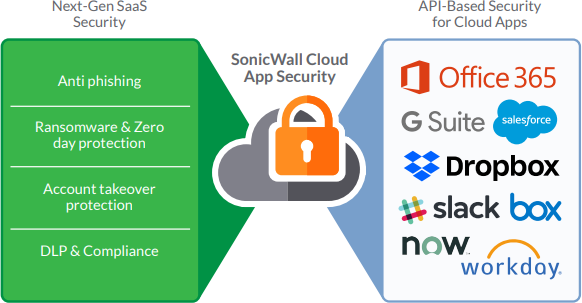 SonicWALL Cloud App Security Diagram