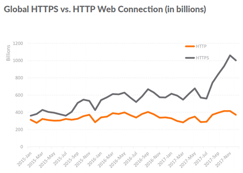 Global HTTPS vs. HTTP Web Connection (in billions)