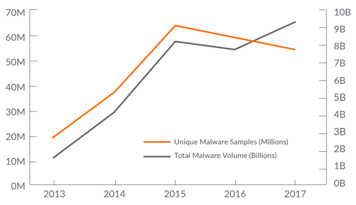 Rise of the Malware Cocktail