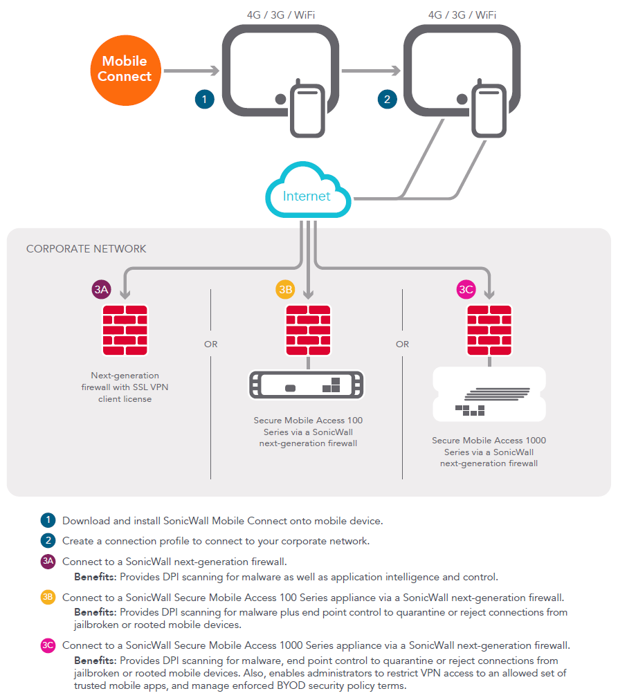 SonicWALL Mobile Connect Deployment Options