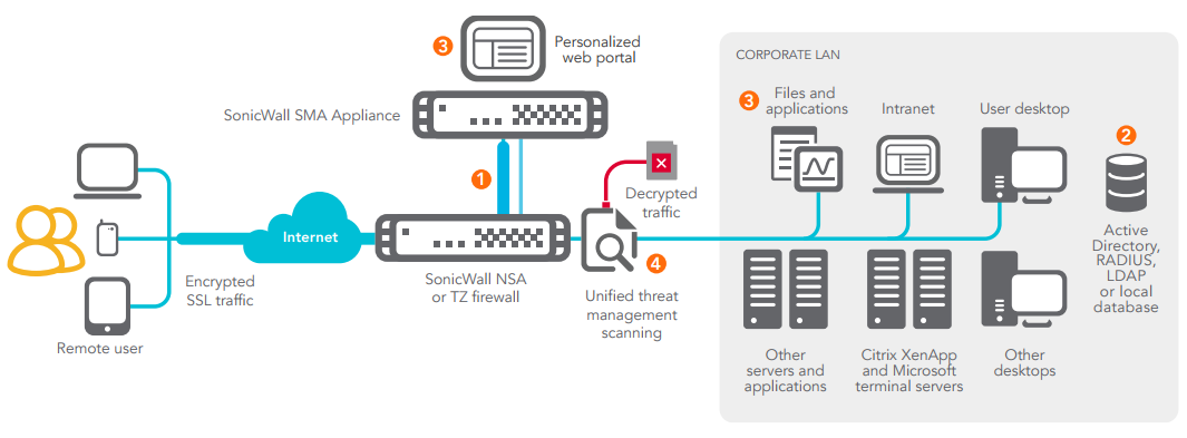 Web Application Firewall and PCI compliance