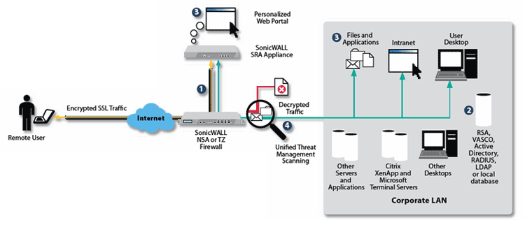 SonicWALL SRA Series Deployment - Remote Access Solution