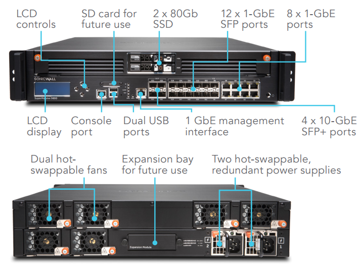 SonicWall SuperMassive 9800 Interfaces