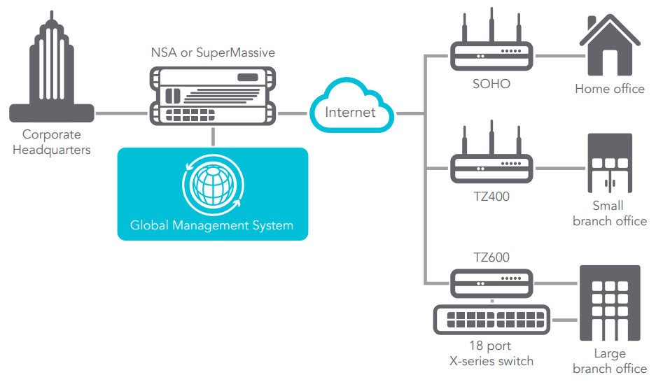 TZ Series Network Deployment