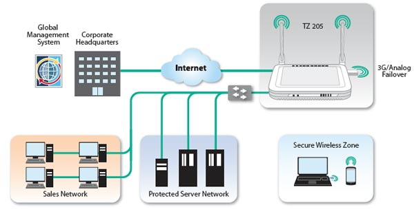SonicWALL TZ 205 Series Deployment