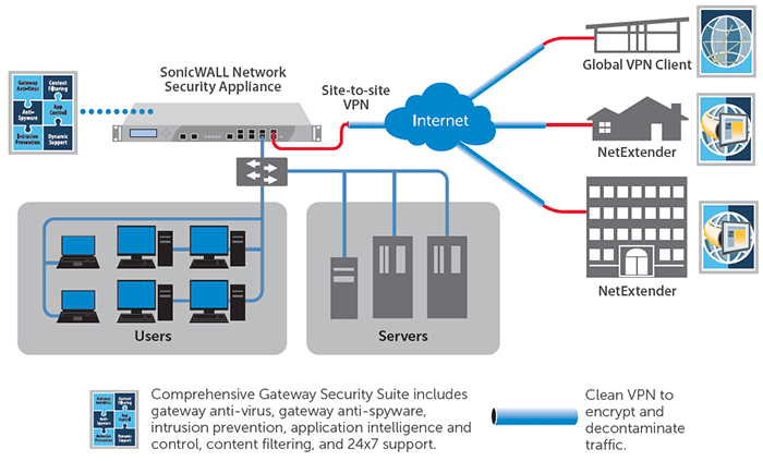 SonicWALL VPN Client Diagram