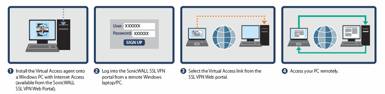 SonicWALL Virtual Access Deployment Scenario