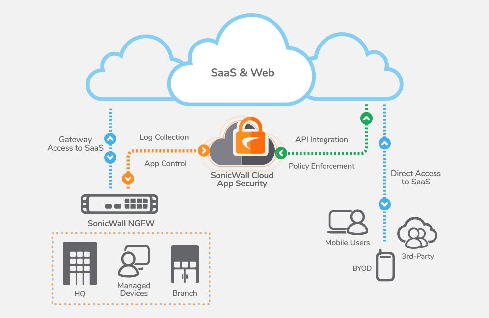 Image result for sonicwall cloud app security comprehensive security