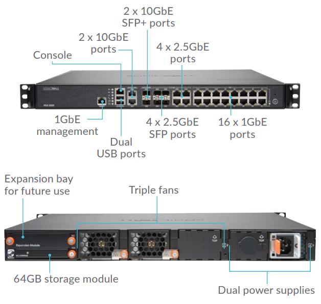 SonicWALL NSA 5650 Interfaces